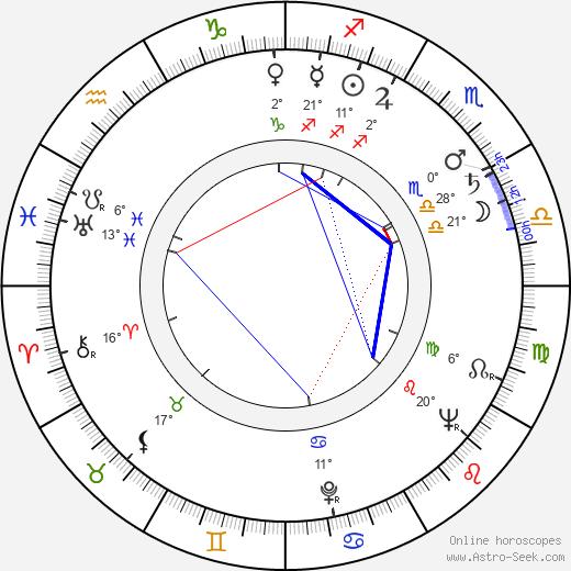 Vincent Ball birth chart, biography, wikipedia 2019, 2020