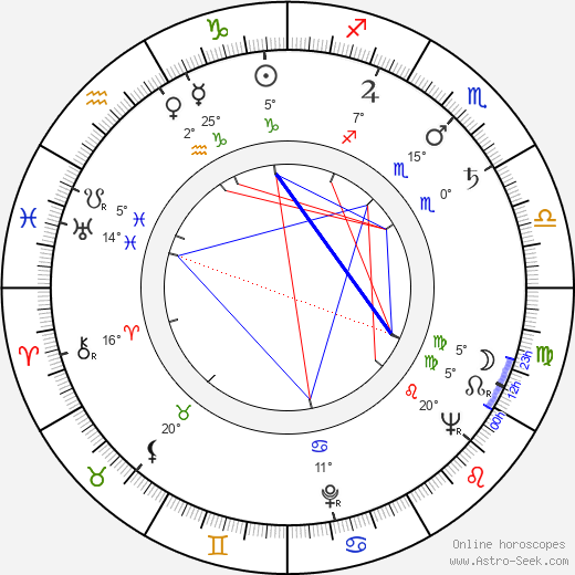 Zdeněk Kutil birth chart, biography, wikipedia 2019, 2020