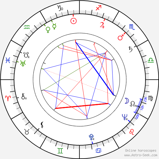 Zdeněk Kutil astro natal birth chart, Zdeněk Kutil horoscope, astrology