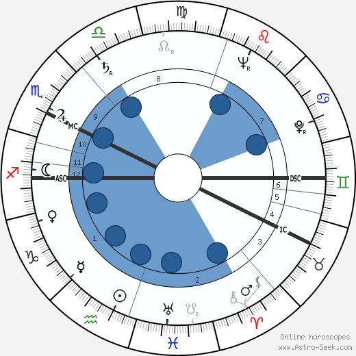 Ahti Karjalainen wikipedia, horoscope, astrology, instagram