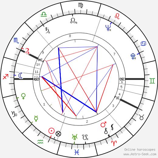 Ahti Karjalainen astro natal birth chart, Ahti Karjalainen horoscope, astrology