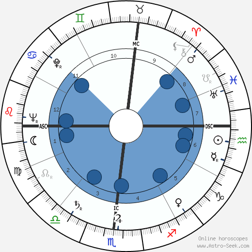 Albert Schoendienst wikipedia, horoscope, astrology, instagram