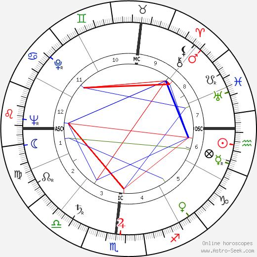 Albert Schoendienst astro natal birth chart, Albert Schoendienst horoscope, astrology