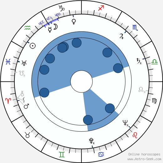 Amédée wikipedia, horoscope, astrology, instagram