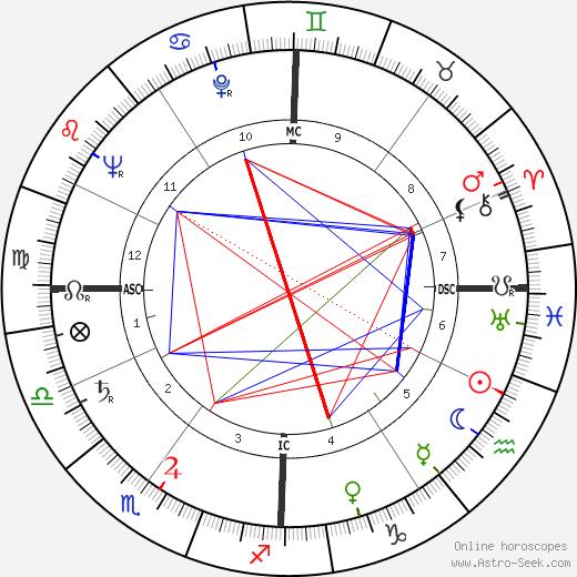 Andrea Bonomi день рождения гороскоп, Andrea Bonomi Натальная карта онлайн
