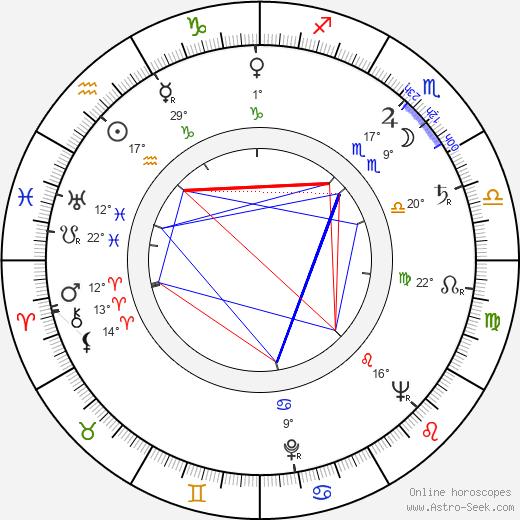 Armando Robles Godoy birth chart, biography, wikipedia 2019, 2020