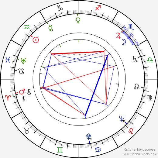 Armando Robles Godoy birth chart, Armando Robles Godoy astro natal horoscope, astrology