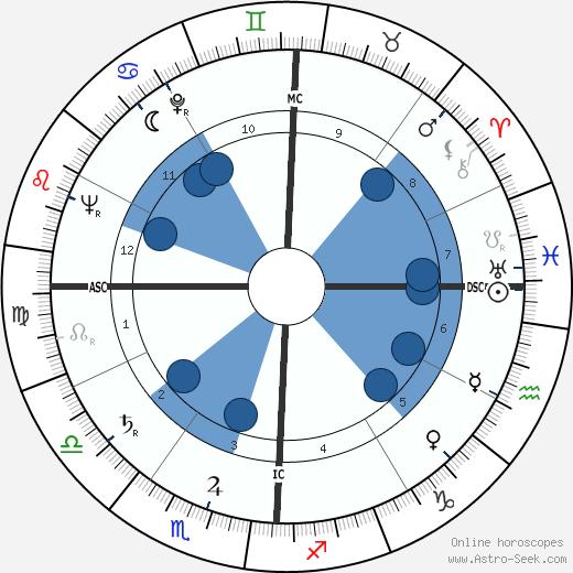 Aveline Kushi wikipedia, horoscope, astrology, instagram