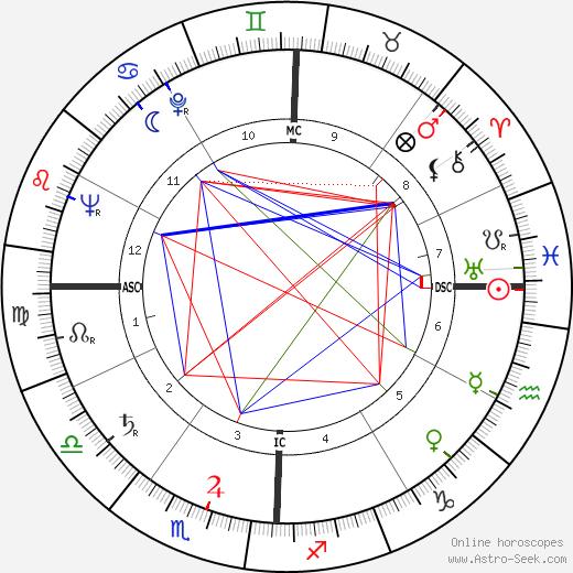 Aveline Kushi tema natale, oroscopo, Aveline Kushi oroscopi gratuiti, astrologia