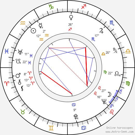 Bonita Granville birth chart, biography, wikipedia 2019, 2020