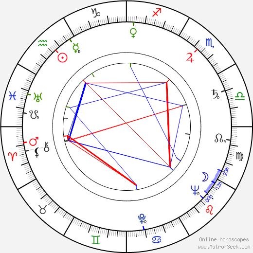 Bonita Granville astro natal birth chart, Bonita Granville horoscope, astrology
