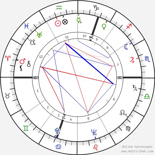 Brendan Behan tema natale, oroscopo, Brendan Behan oroscopi gratuiti, astrologia