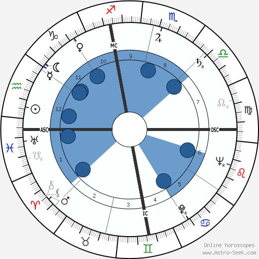 C. J. Levan wikipedia, horoscope, astrology, instagram
