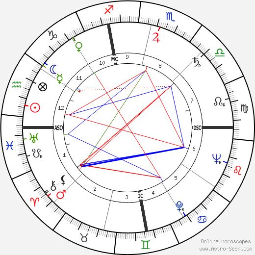 C. J. Levan tema natale, oroscopo, C. J. Levan oroscopi gratuiti, astrologia