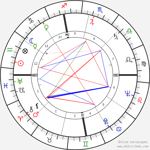 C. J. Levan birth chart, C. J. Levan astro natal horoscope, astrology