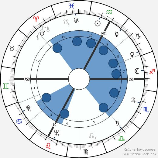 Cesare Siepi wikipedia, horoscope, astrology, instagram