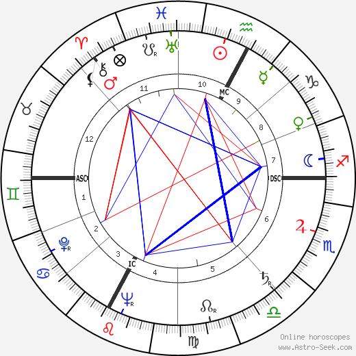 Cesare Siepi astro natal birth chart, Cesare Siepi horoscope, astrology