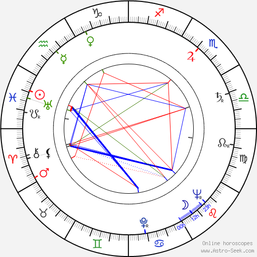 Чарльз Дёрнинг Charles Durning день рождения гороскоп, Charles Durning Натальная карта онлайн