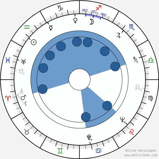 Cheh Chang wikipedia, horoscope, astrology, instagram