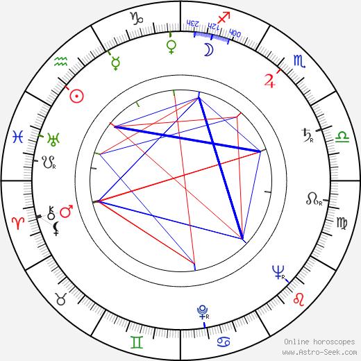 Cheh Chang tema natale, oroscopo, Cheh Chang oroscopi gratuiti, astrologia