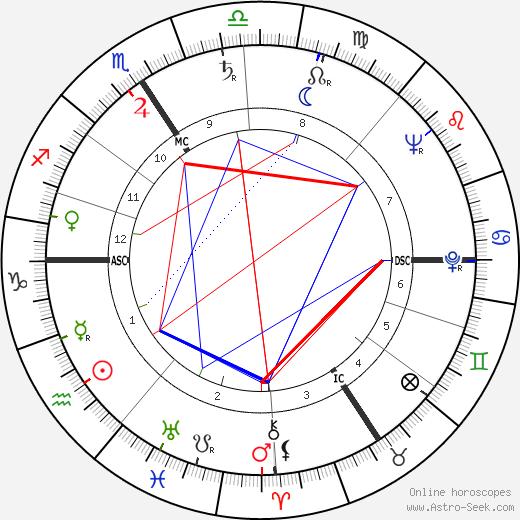 Конрад Бейн Conrad Bain день рождения гороскоп, Conrad Bain Натальная карта онлайн