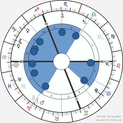 Denise Fayolle wikipedia, horoscope, astrology, instagram