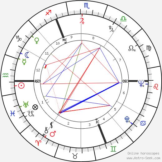 Denise Fayolle tema natale, oroscopo, Denise Fayolle oroscopi gratuiti, astrologia