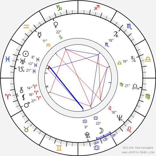 Dexter Gordon birth chart, biography, wikipedia 2020, 2021