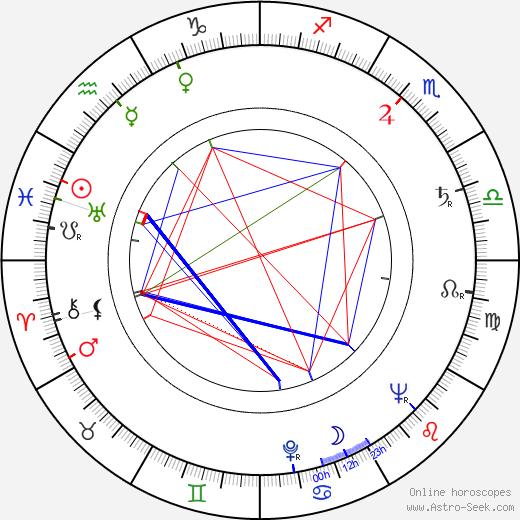 Dexter Gordon birth chart, Dexter Gordon astro natal horoscope, astrology