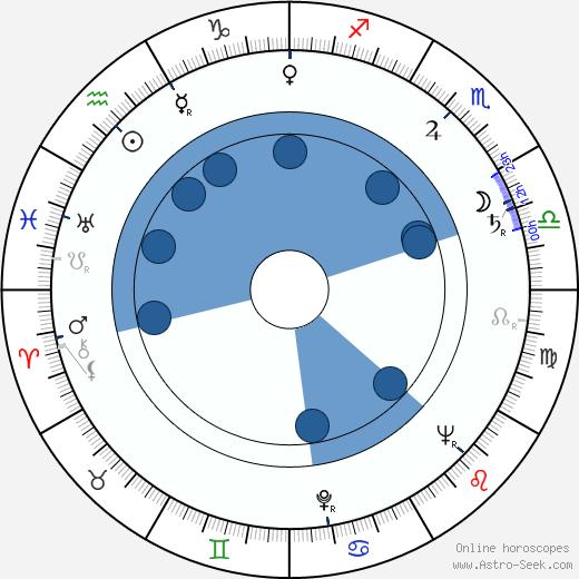 Eve Whitney wikipedia, horoscope, astrology, instagram