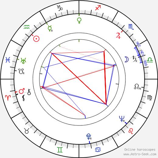Eve Whitney birth chart, Eve Whitney astro natal horoscope, astrology