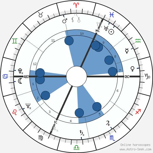 Flavio Cecconi wikipedia, horoscope, astrology, instagram