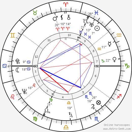 Flavio Cecconi birth chart, biography, wikipedia 2020, 2021