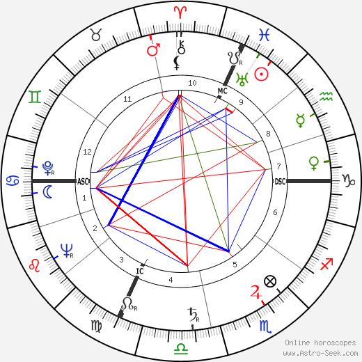 Flavio Cecconi birth chart, Flavio Cecconi astro natal horoscope, astrology