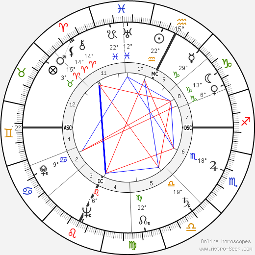 Franco Zeffirelli birth chart, biography, wikipedia 2019, 2020