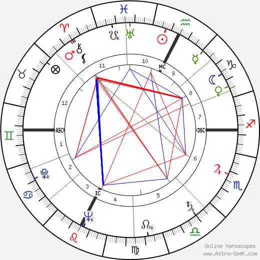 Franco Zeffirelli astro natal birth chart, Franco Zeffirelli horoscope, astrology