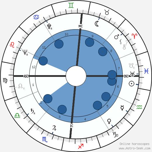 François Cavanna wikipedia, horoscope, astrology, instagram