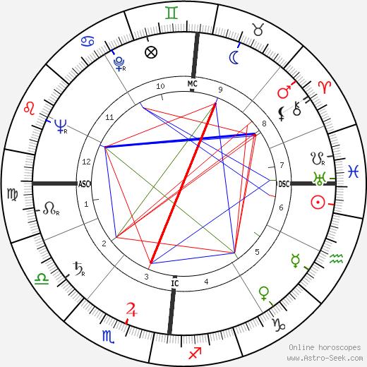 François Cavanna birth chart, François Cavanna astro natal horoscope, astrology