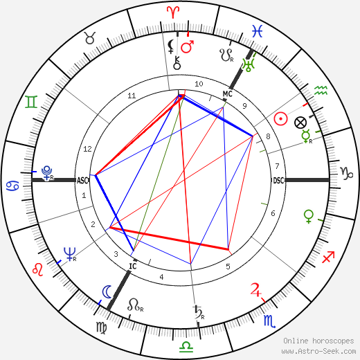 Françoise Christophe astro natal birth chart, Françoise Christophe horoscope, astrology