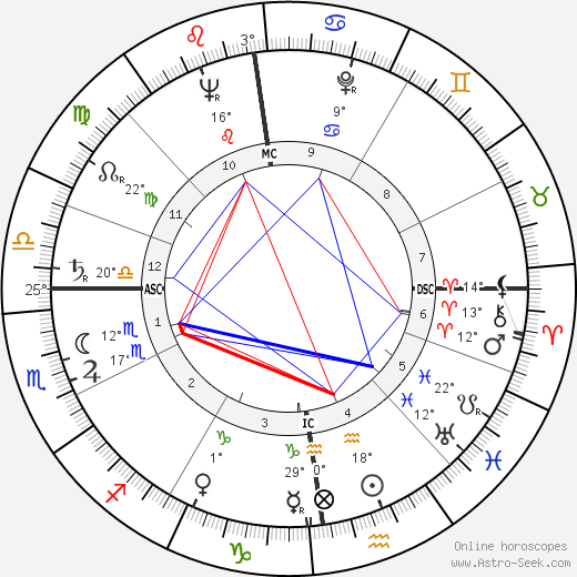 George Lascelles birth chart, biography, wikipedia 2019, 2020