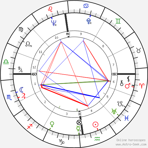 George Lascelles birth chart, George Lascelles astro natal horoscope, astrology