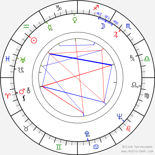 Heinz Drache tema natale, oroscopo, Heinz Drache oroscopi gratuiti, astrologia