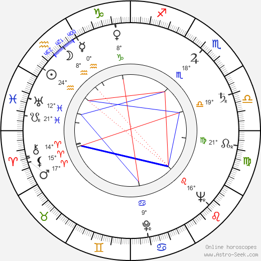 Hulki Saner birth chart, biography, wikipedia 2019, 2020