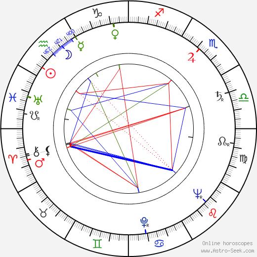 Hulki Saner birth chart, Hulki Saner astro natal horoscope, astrology