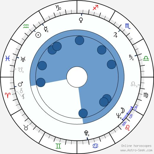 James Dickey wikipedia, horoscope, astrology, instagram
