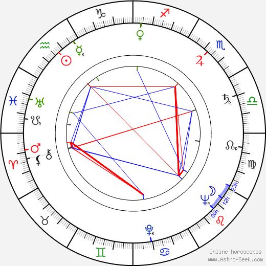 Джеймс Дикки James Dickey день рождения гороскоп, James Dickey Натальная карта онлайн