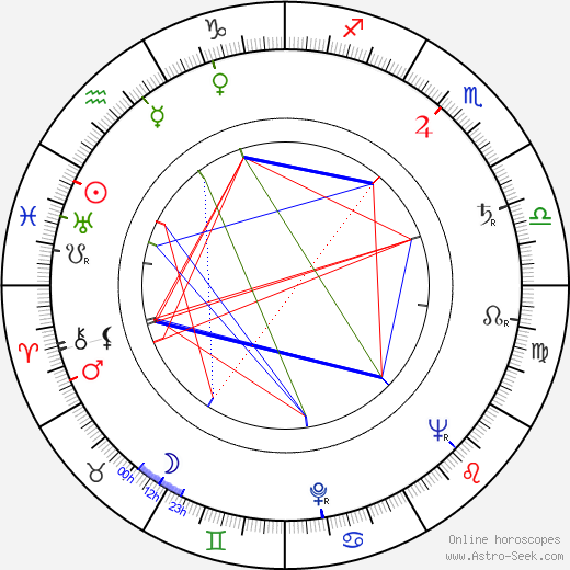 Jaroslava Strejčková birth chart, Jaroslava Strejčková astro natal horoscope, astrology