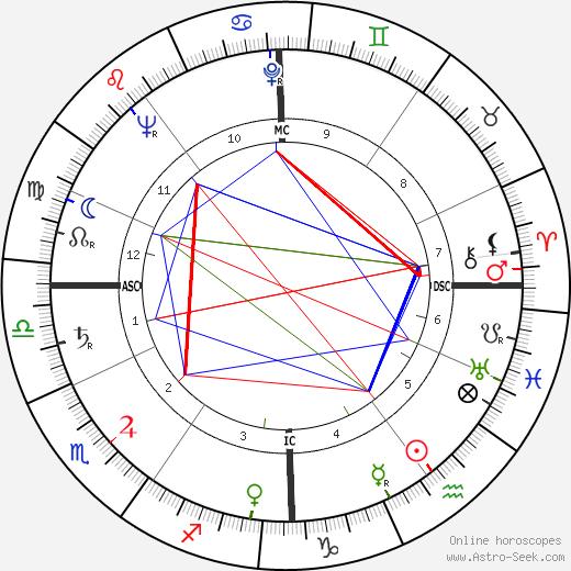 Жан Бабиле Jean Babilée день рождения гороскоп, Jean Babilée Натальная карта онлайн