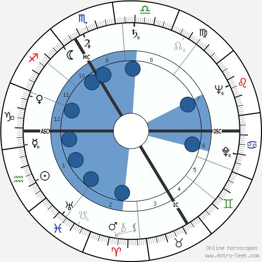 Jean Louis Constantin wikipedia, horoscope, astrology, instagram