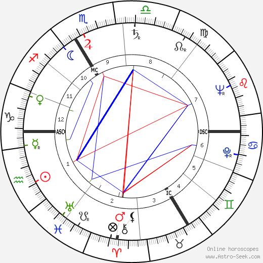 Jean Louis Constantin день рождения гороскоп, Jean Louis Constantin Натальная карта онлайн